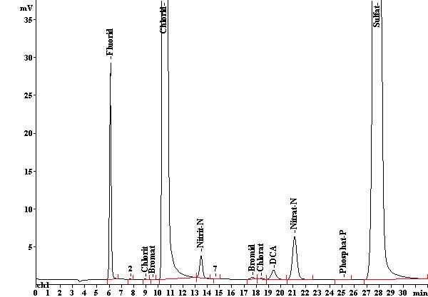 Analyse von Leitungswasser