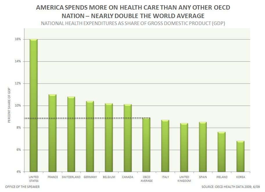 AMERICA SPENDS MORE ON HEALTH CARE THAN ANY OTHER OECD NATION – NEARLY DOUBLE THE WORLD AVERAGE (4329893255).jpg