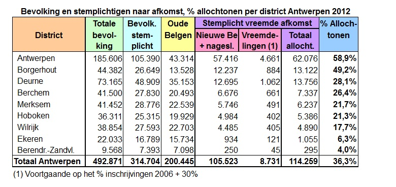 Antwerp-population per district 2012 Antwerpen-bevolking per district 2012.jpg