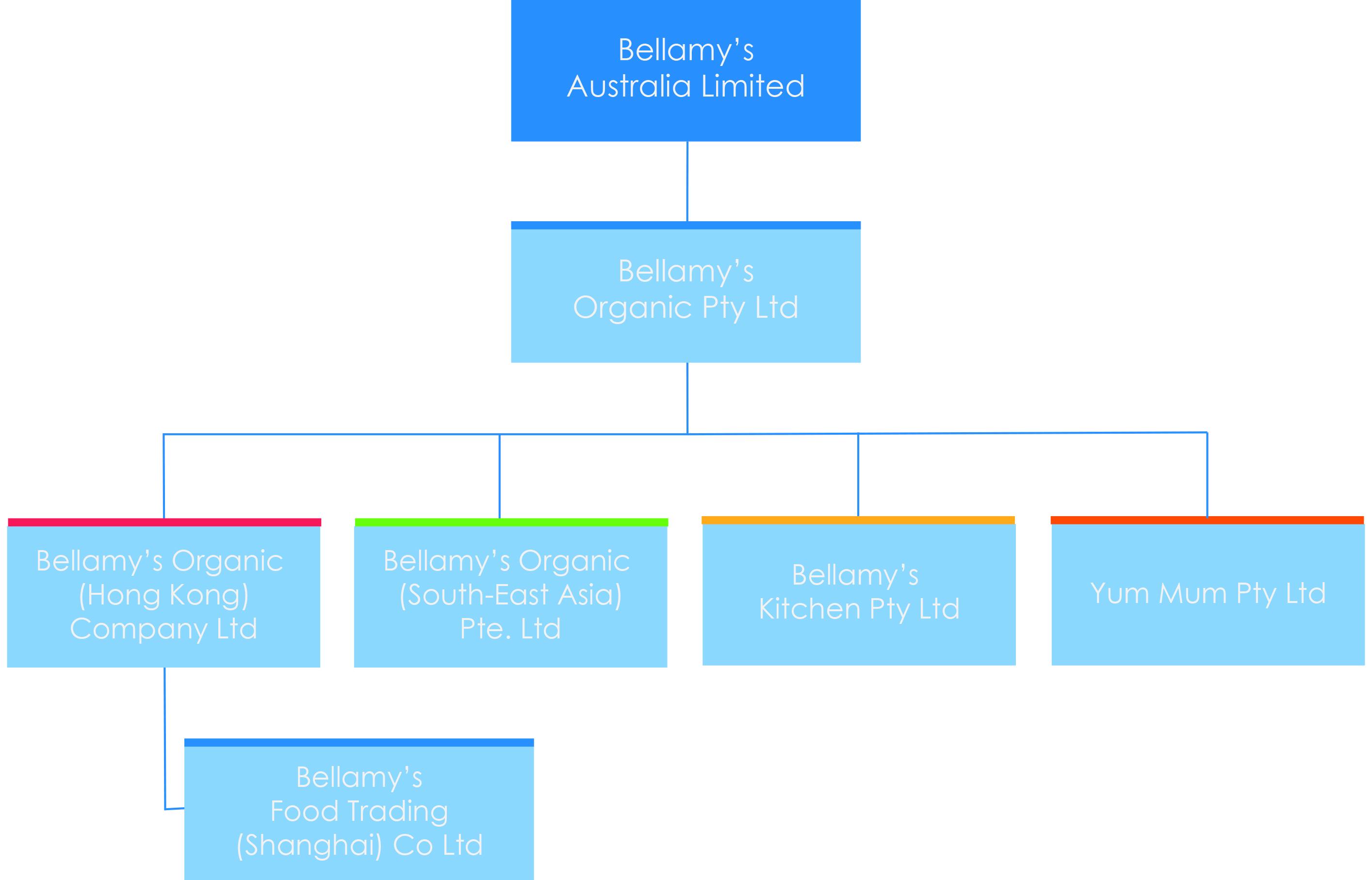 Kitchen Organizational Chart And Their Responsibilities: Bellamys australia company structure.jpg - Wikimedia Commons,Chart