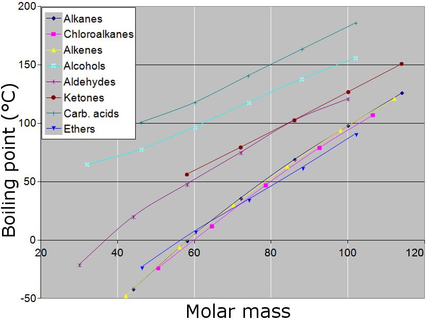 FileBoiling Point Vs Molar Mass Graph