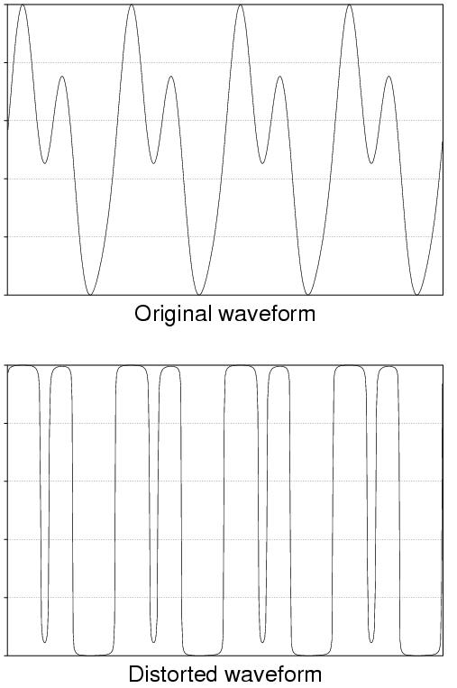 File:Distortion Waveform.png