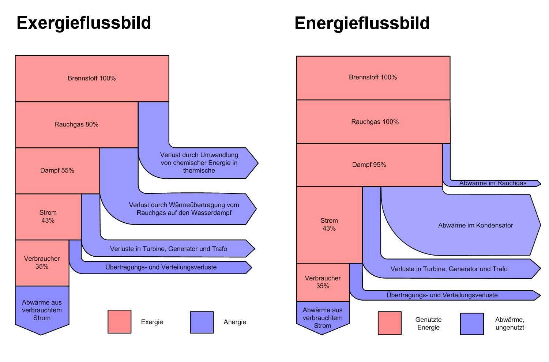 Energie – Wikipedia