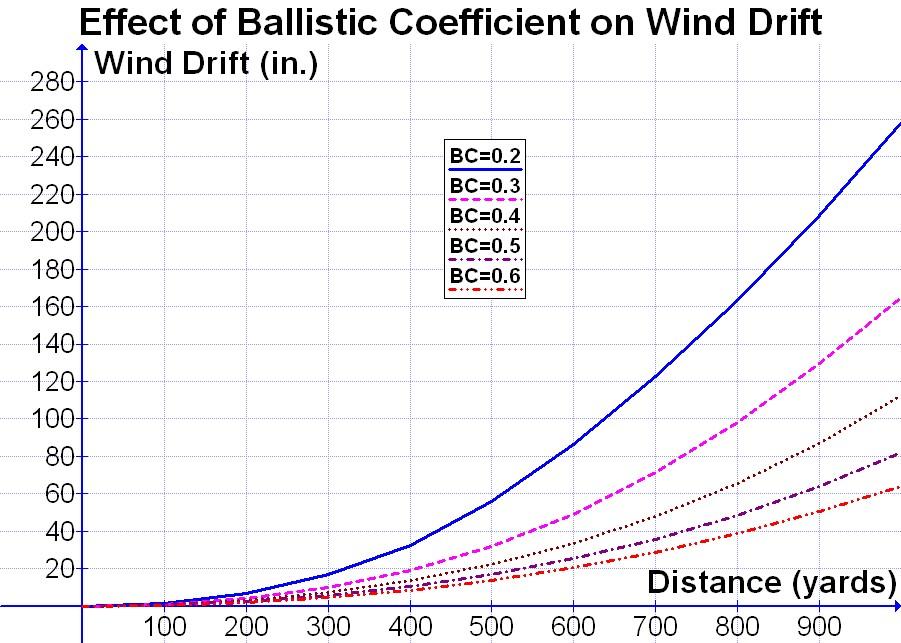 30 06 Ammo Ballistics Chart - Edgrafik