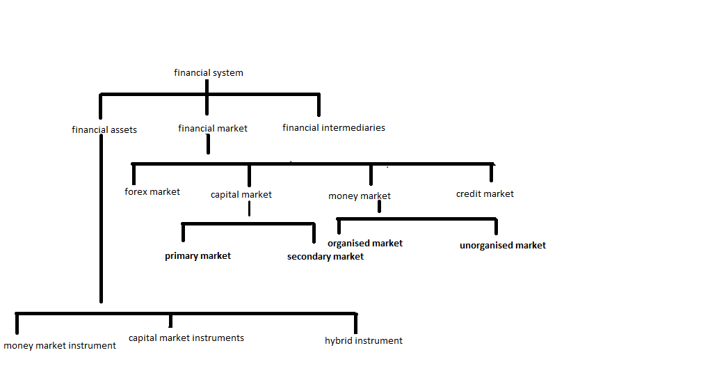 Description financial system
