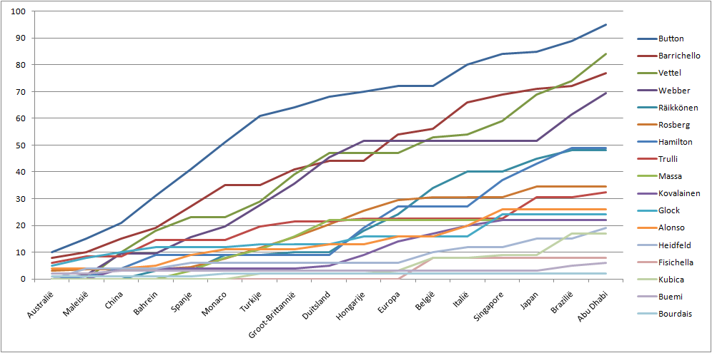 File Formula 1 Drivers Graph 2009 Png Wikimedia Commons