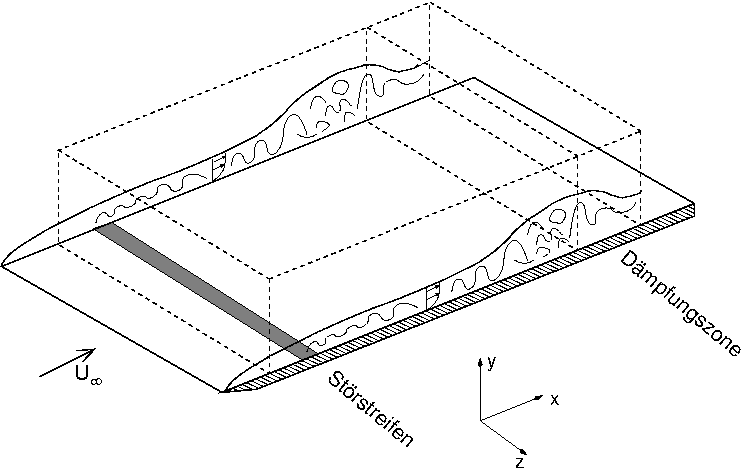 direkte numerische simulation wikipedia. Black Bedroom Furniture Sets. Home Design Ideas