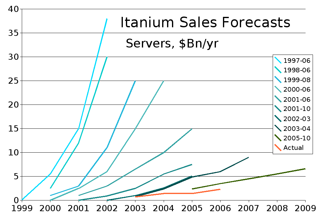 File:Itanium Sales Forecasts edit.png - Wikimedia Commons