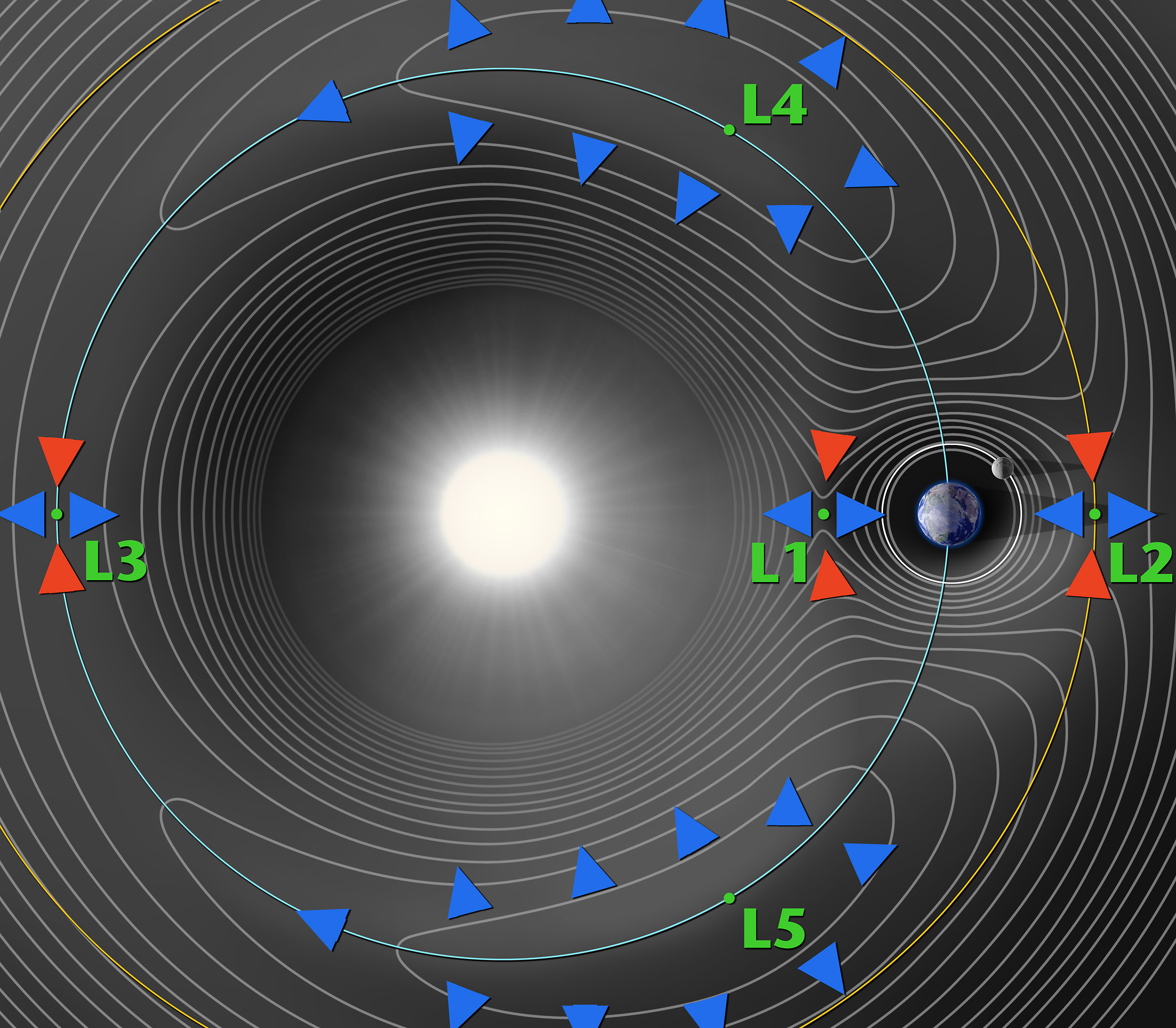 A contour plot of the gravitational potential of the Sun and Earth, showing the five Lagrange points