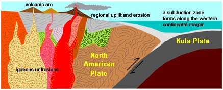 Image result for plate tectonics