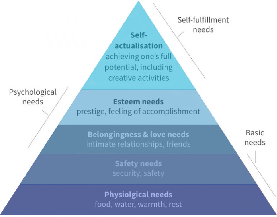 Maslow's pyramid: physiological needs at the bottom, then safety, belonging, esteem & self-actualisation