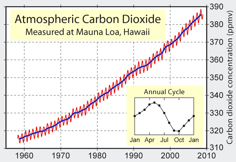 http://upload.wikimedia.org/wikipedia/commons/8/88/Mauna_Loa_Carbon_Dioxide.png