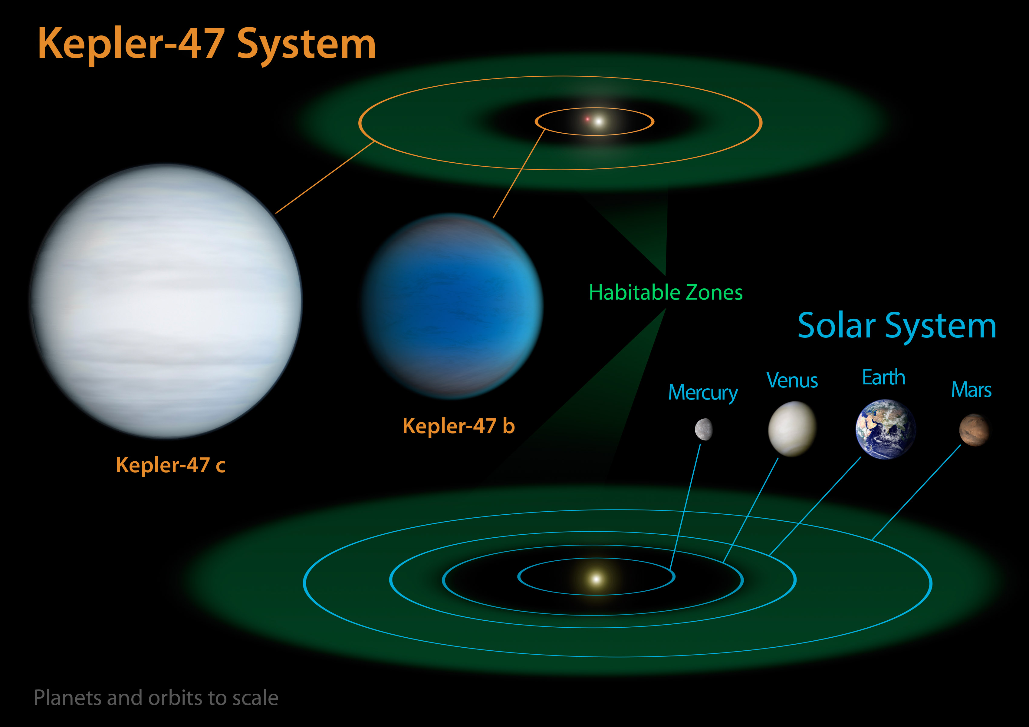 Kepler 47c Wikipedia Universe Today Solar System Diagram