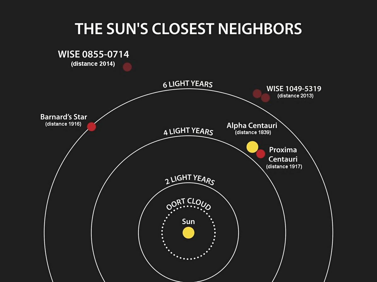 closest stars to our solar system - photo #4