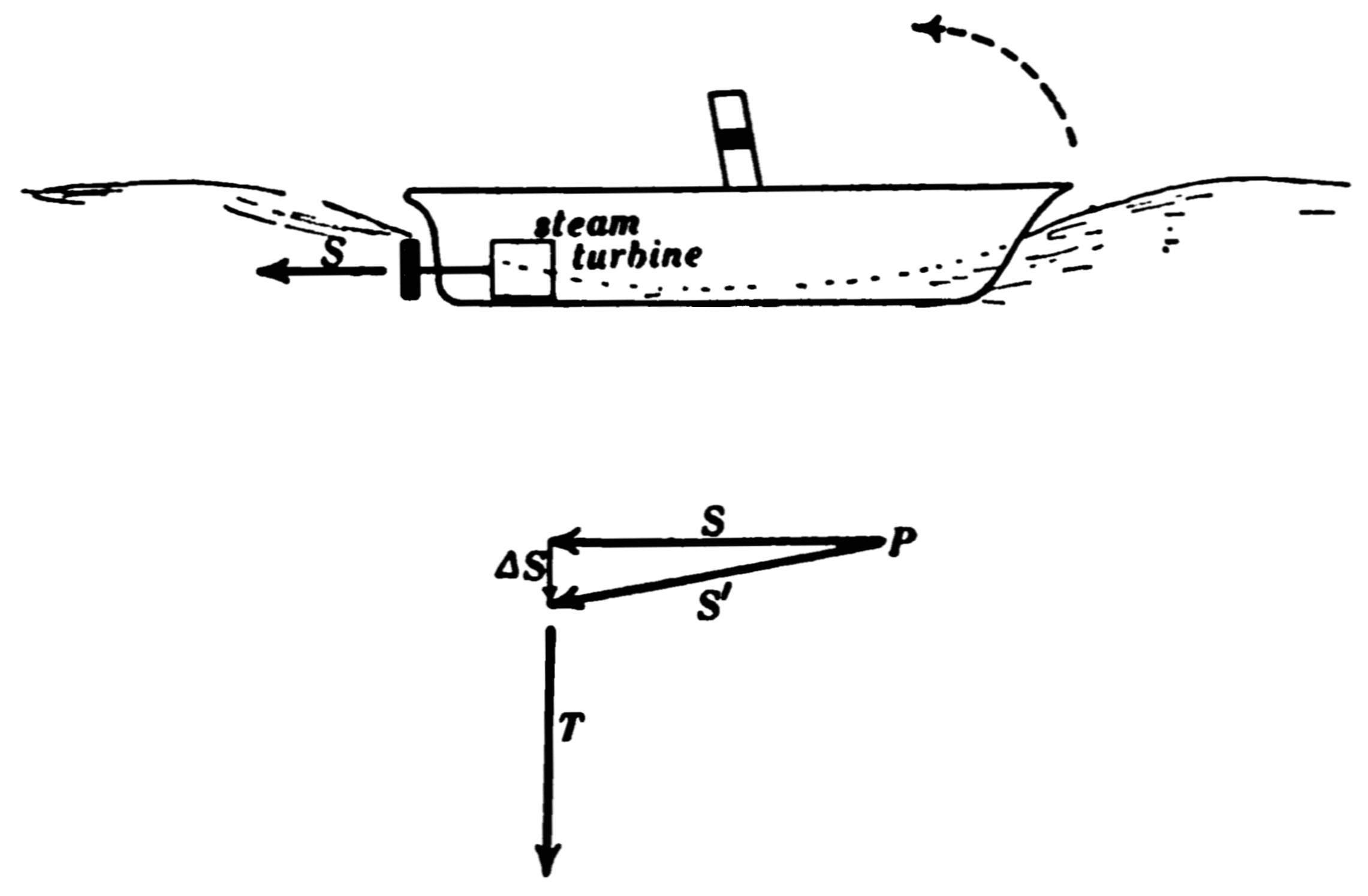 PSM V75 D032 Gyrostatic action of the propeller of a ship.png