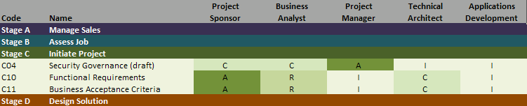 Example of a responsibility assignment (or RACI) matrix.