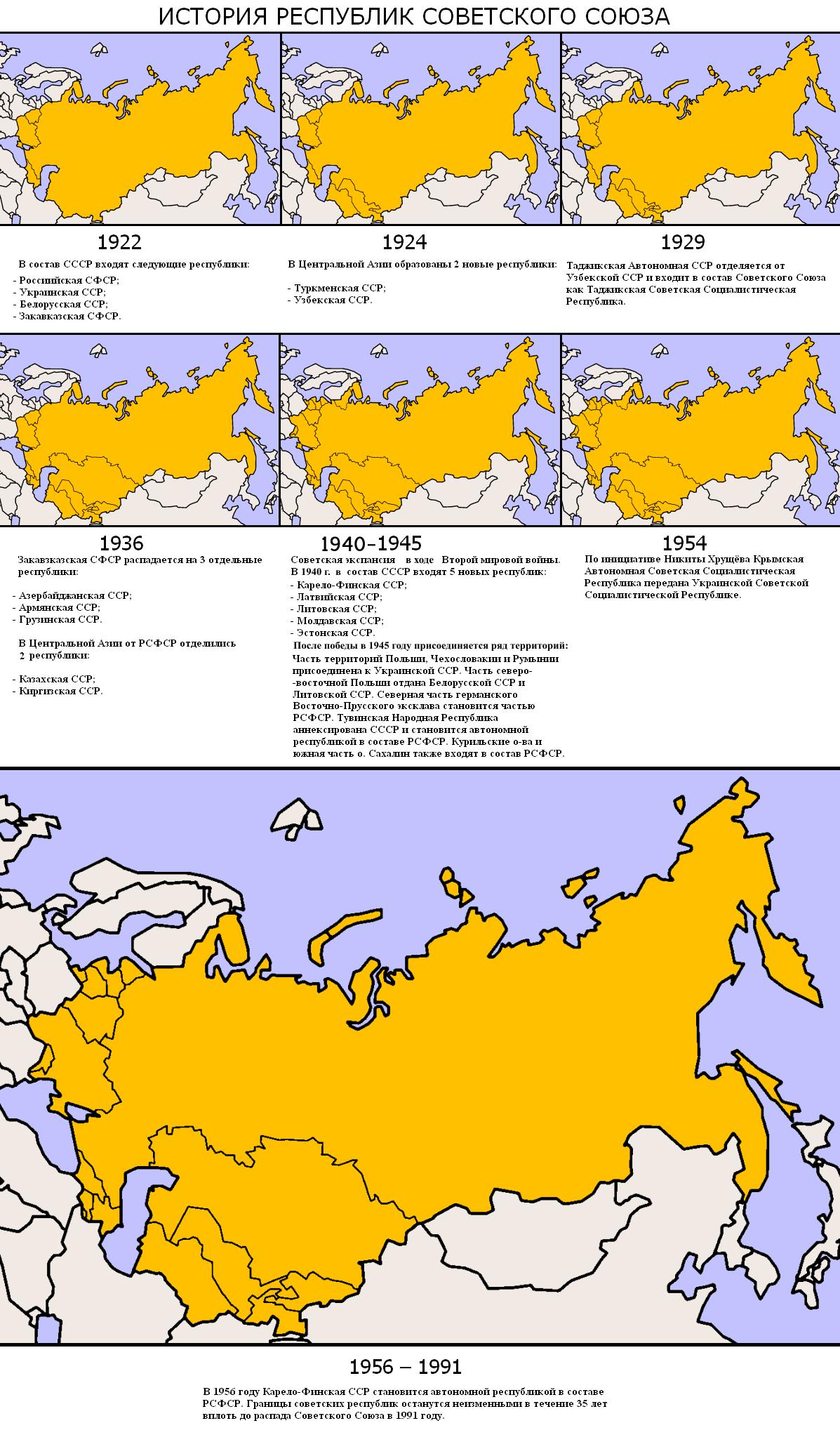 Duda sobre el auge de la URSS.. SovietEvolutionRus