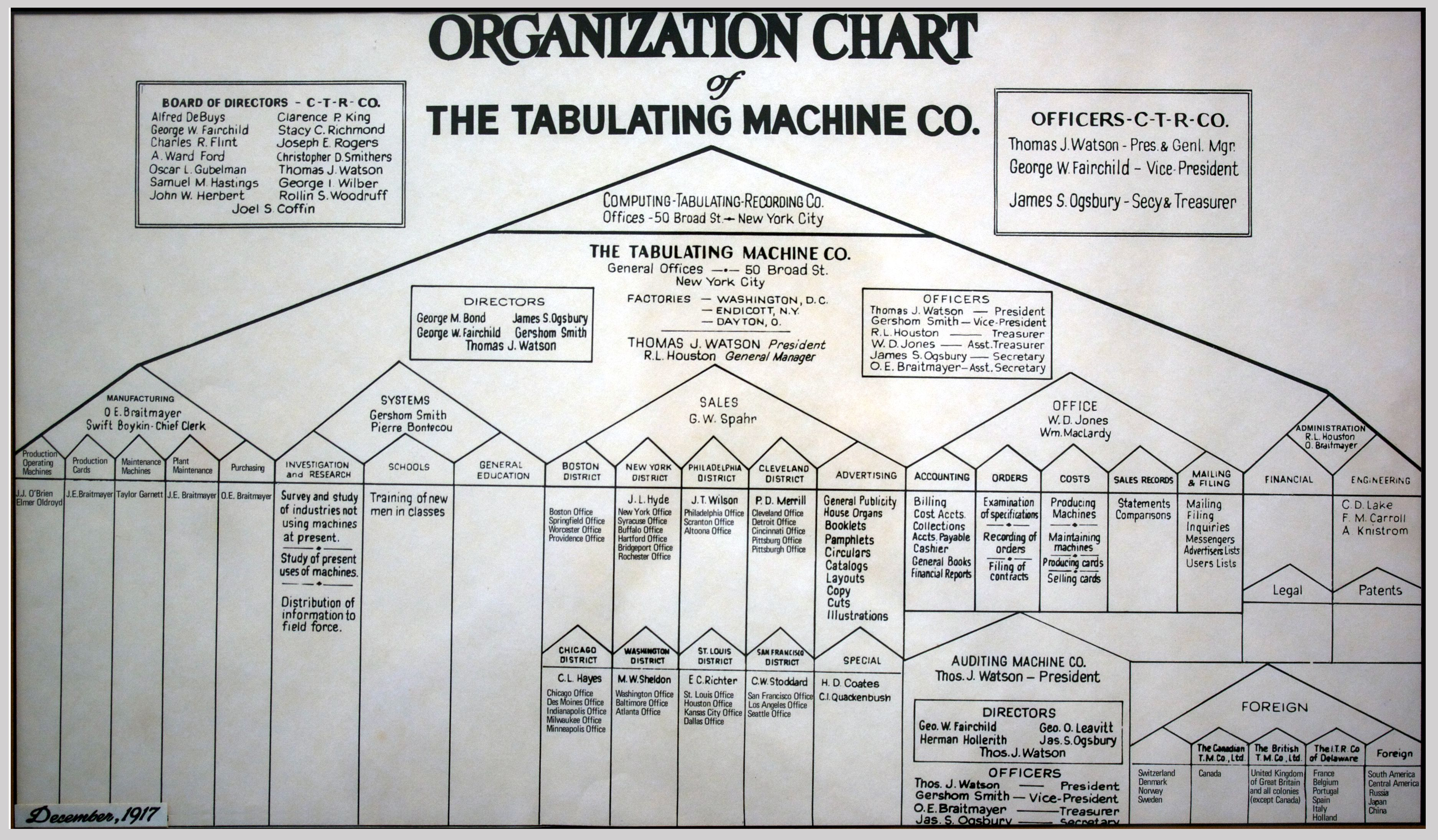 Description tabulating machine co organization chart