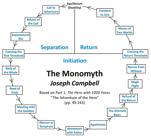 The Monomyth - Joseph Campbell, The Hero With a Thousand Faces