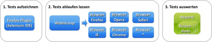 WebInLoop Prozess