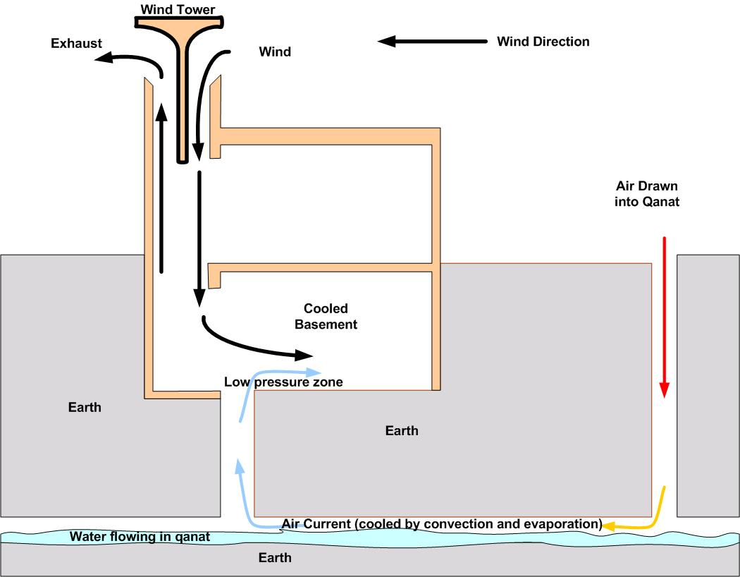 illustration from passive cooling systems in iranian architecture  #C3A008