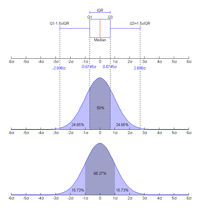 English: Nishiguchi. Boxplot and a probability...