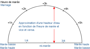 coefficient des marees definition