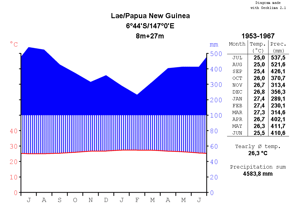 Climatediagram-metric-english-Lae-PapuaNewGuinea-1953-1967.png