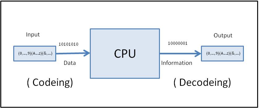 Data Coding and Information Decoding - Wikiversity