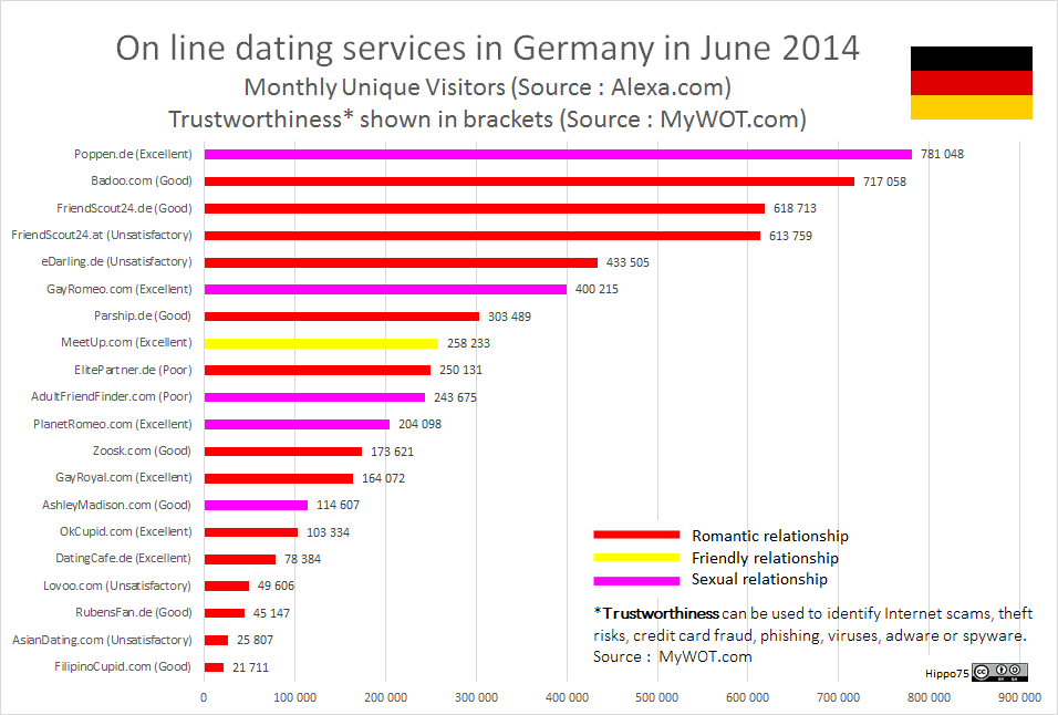 On line dating services in Germany in June 2014Monthly Unique Visitors (Source : Alexa.com)Trustworthiness* shown in brackets (Source : MyWOT.com)