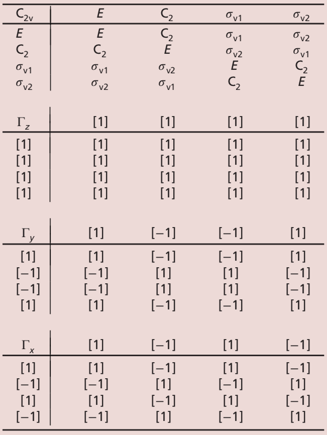 Filefigure 4 Multiplication Tables For The C2v Point Group