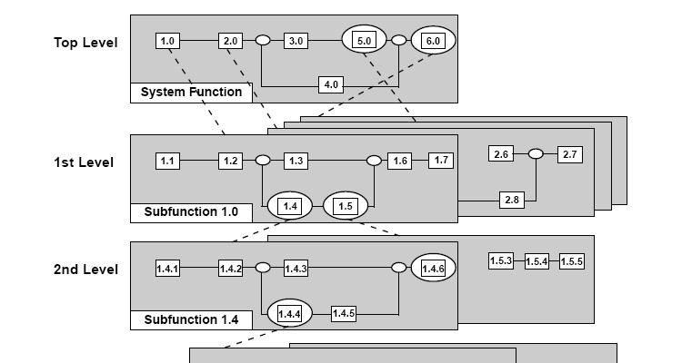 filefunctional flow block diagramjpg wikimedia commons