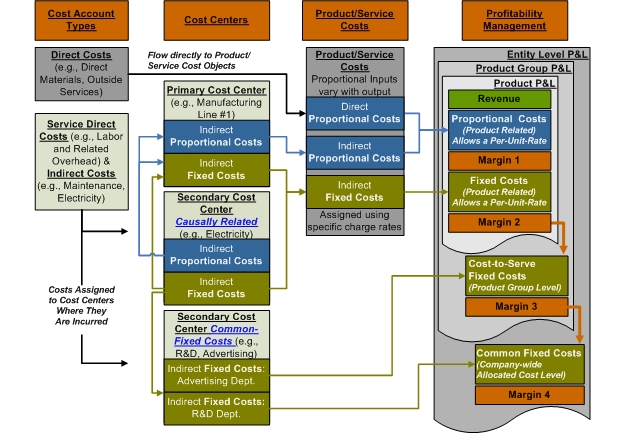 GPK Marginal Costing Structure Flow