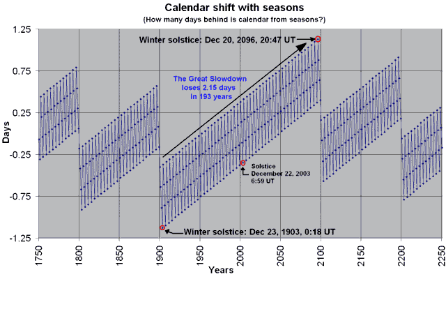 Gregorian calendar seasons difference