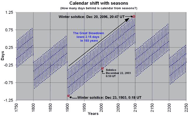Gregorian calendar seasons difference