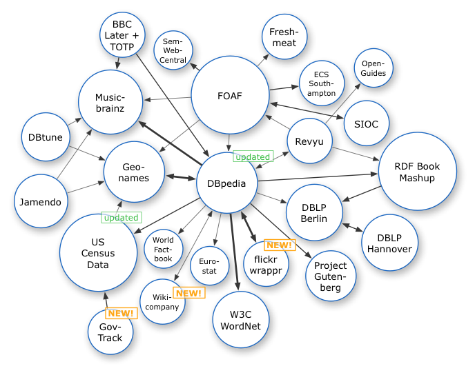 Fichier:Linking-Open-Data-diagram 2007-09.png