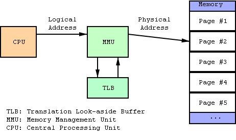 Boost memory map image 2