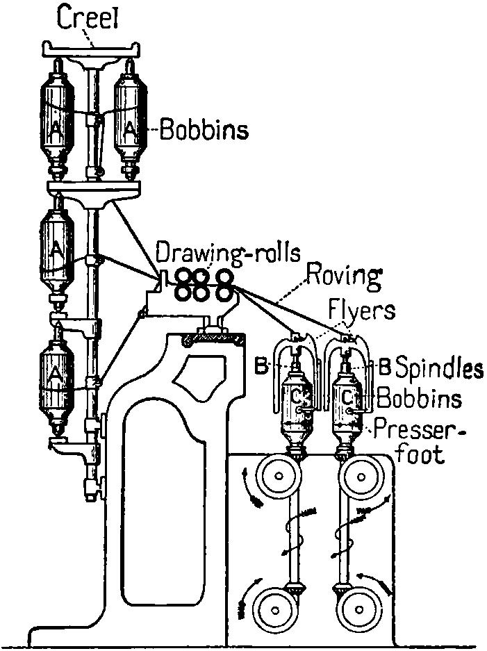 Diagram Of Spinning Jenny Com