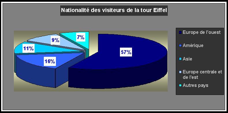 Nombre Visiteur Tour Eiffel