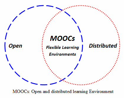 Open and Distributed learning environment of MOOCs