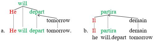 Second picture illustrating predicate argument structures