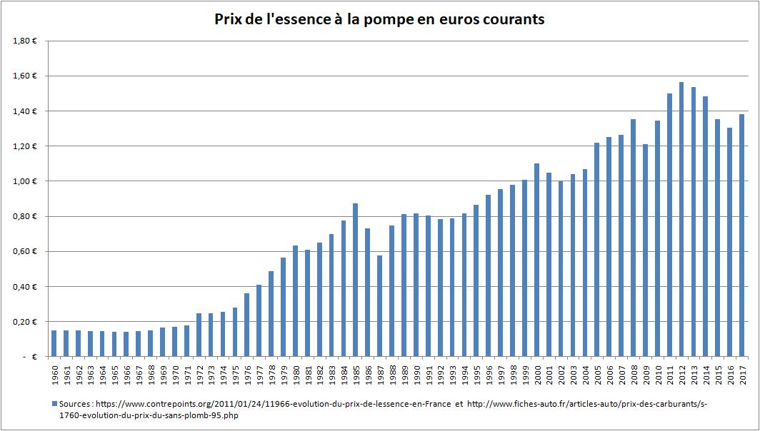 b64a9d2bbb75a2 Fichier Prix de l essence à la pompe en euros courants.png — Wikipédia