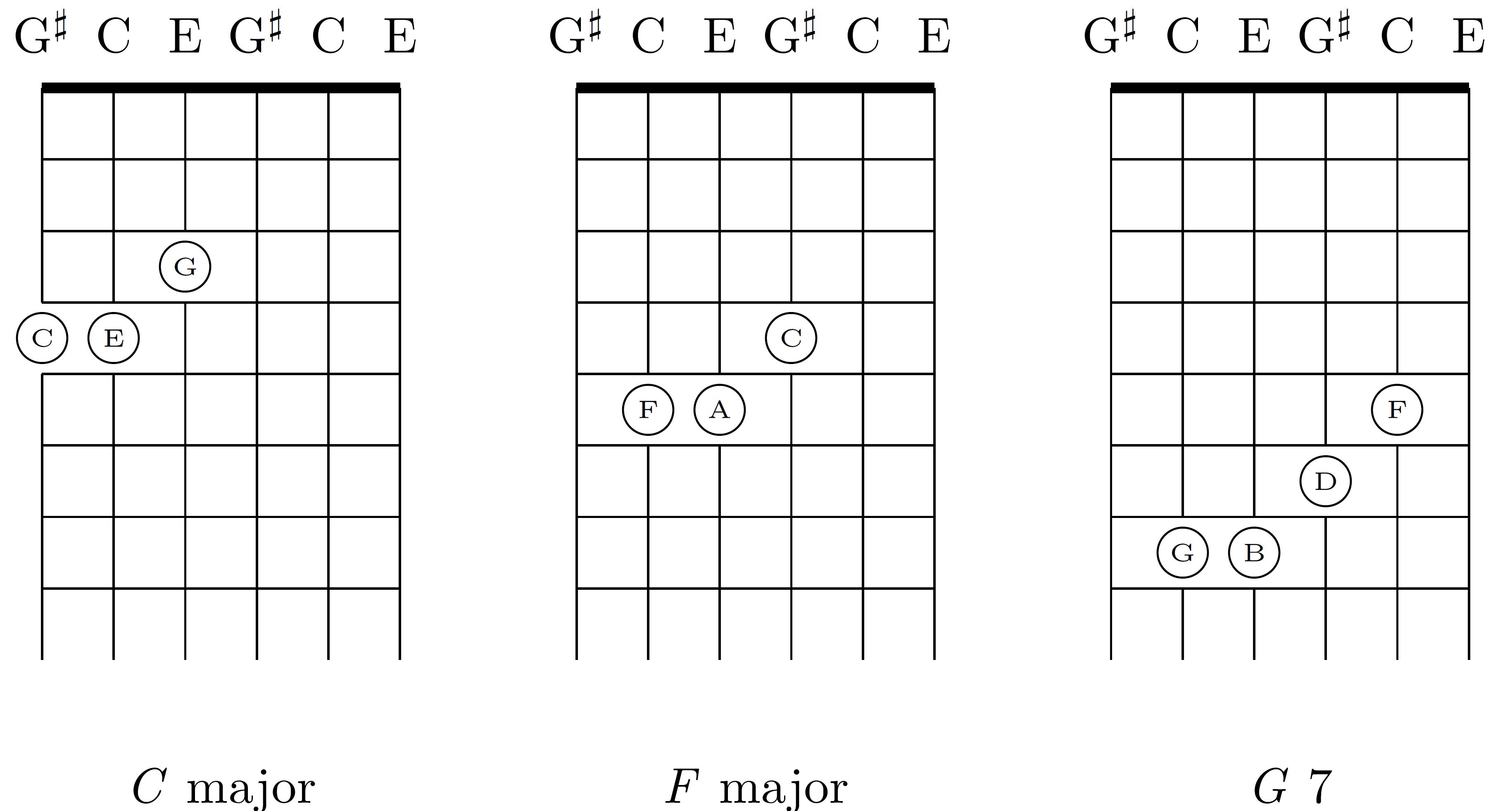 F#m7b5 Guitar Chord Chords c f g7 I-iv-v