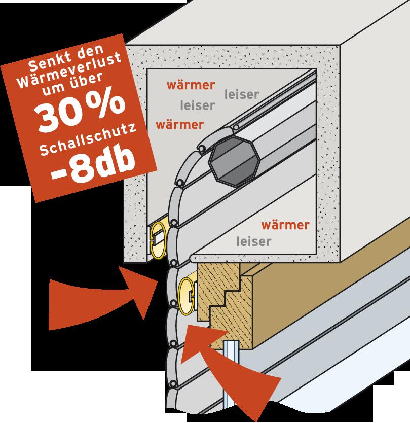 file rollladenkasten nachtr glich wikimedia commons. Black Bedroom Furniture Sets. Home Design Ideas