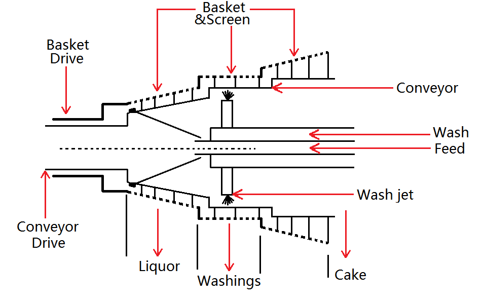 Schematic_of_3_stage_S%26S_centrifuge screen scroll centrifuge wikipedia  at reclaimingppi.co