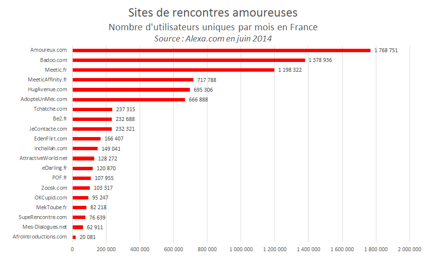 Sites de rencontres amoureuses en france