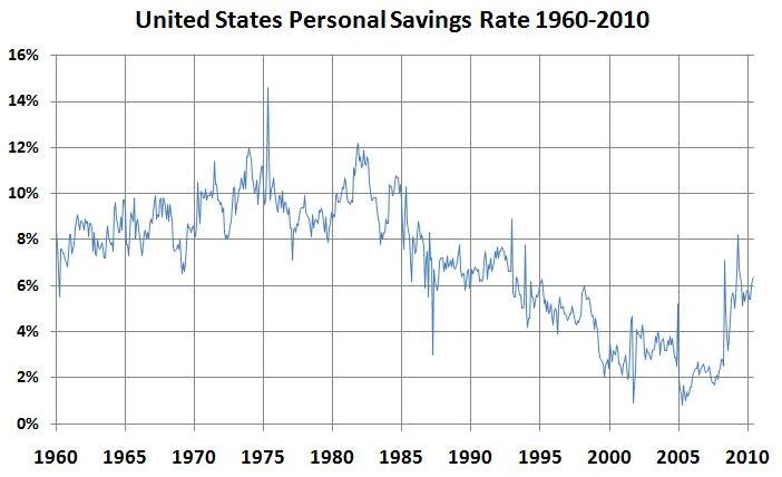 US personal saving rate 1960-2010
