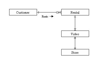 Use Cases Analysis Relationships using Video Store example