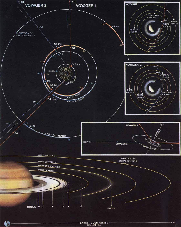 File Voyager Flight Path Saturn Jpg Wikimedia Commons