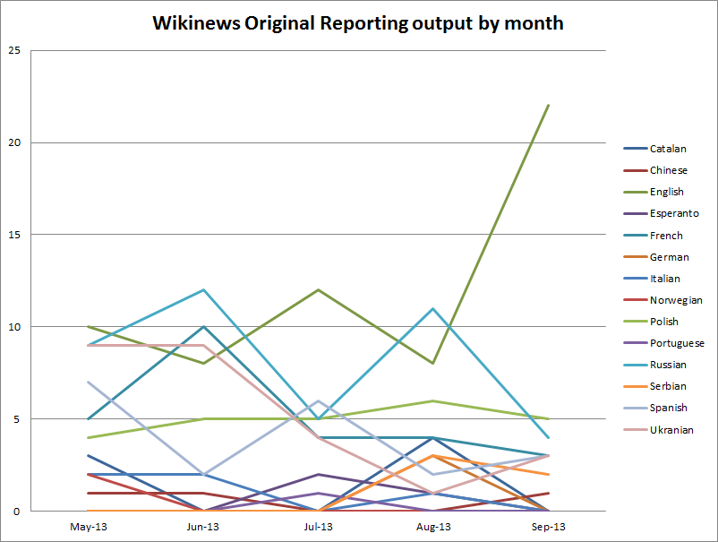 Wikinews original reports by project.png